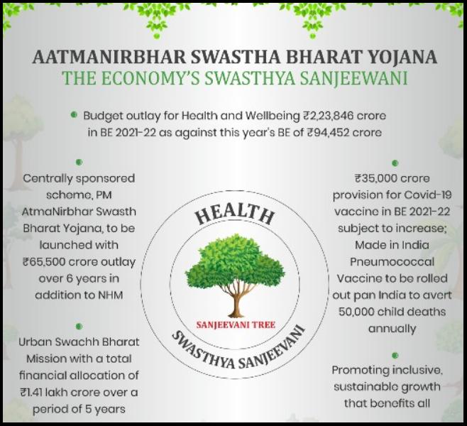Aatmanirbhar Swasthya Bharat Yojana