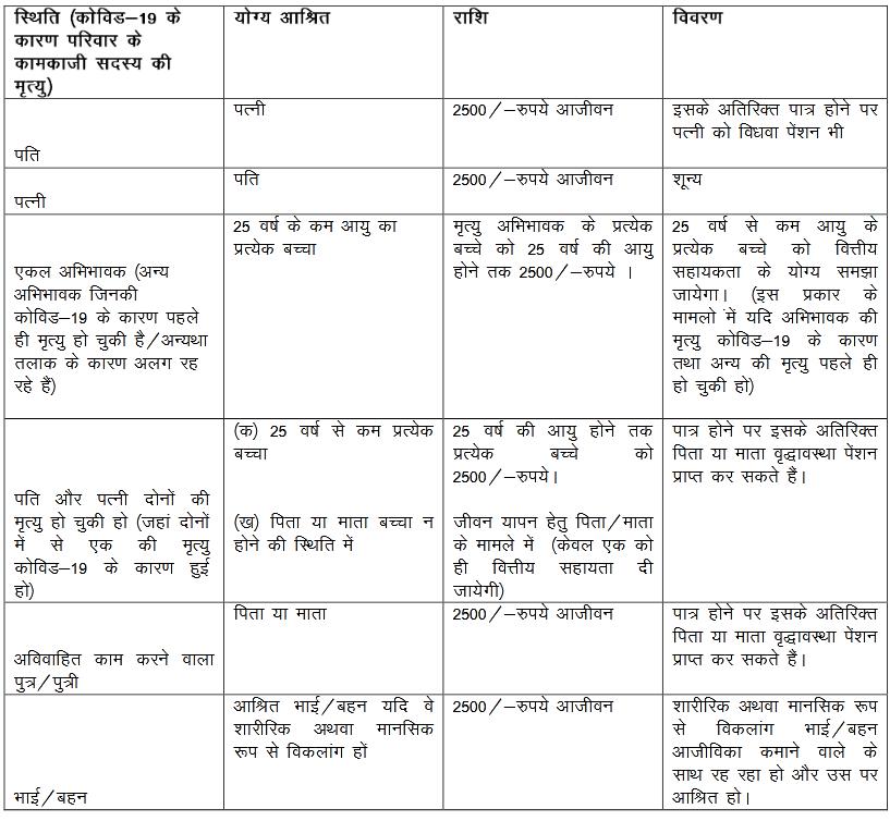 COVID-19 Pariwar Aarthik Sahayata Yojana delhi