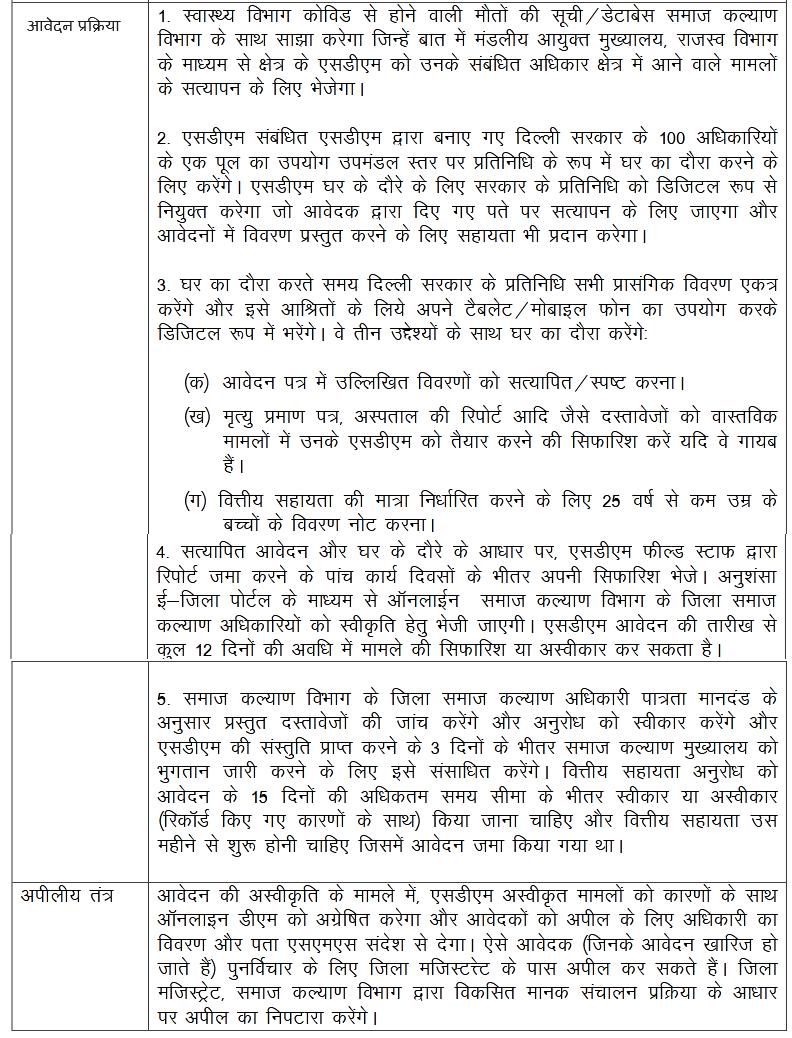 Mukhyamantri COVID-19 Pariwar Aarthik Sahayata Yojana application process