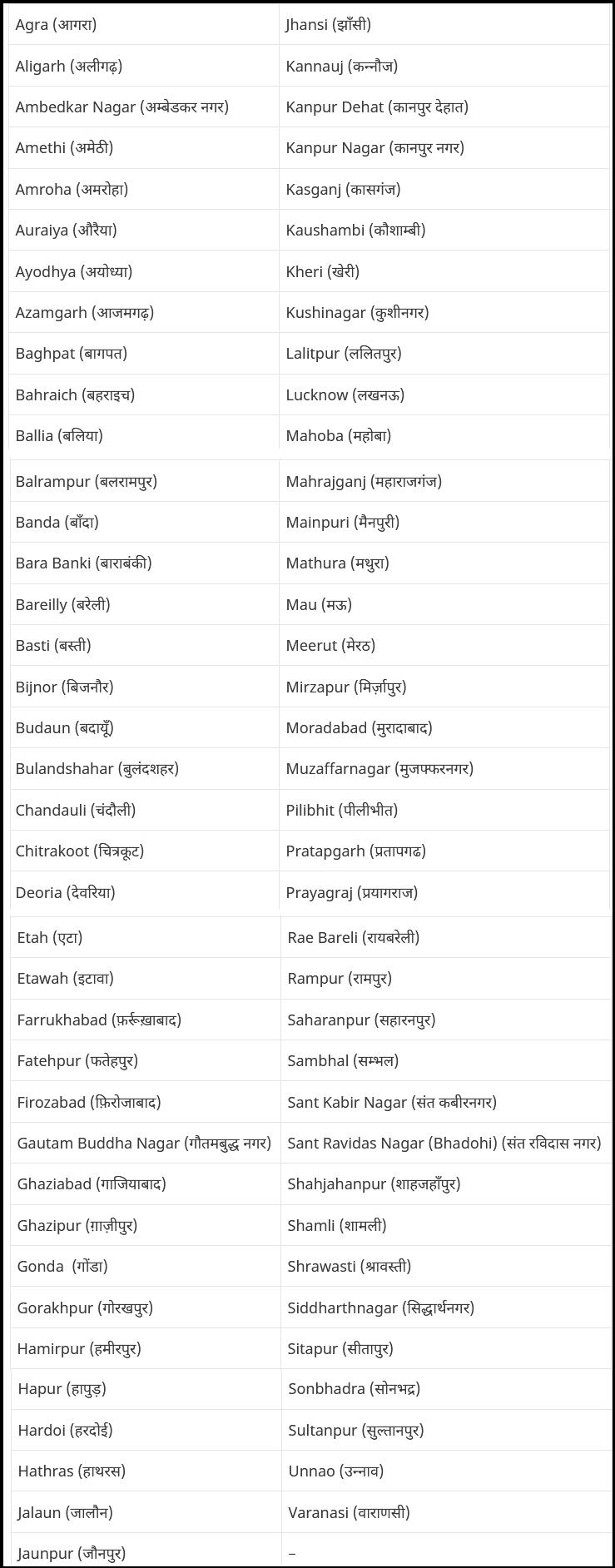 up land district list