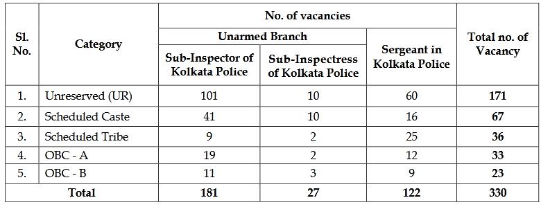 wb police vacancy