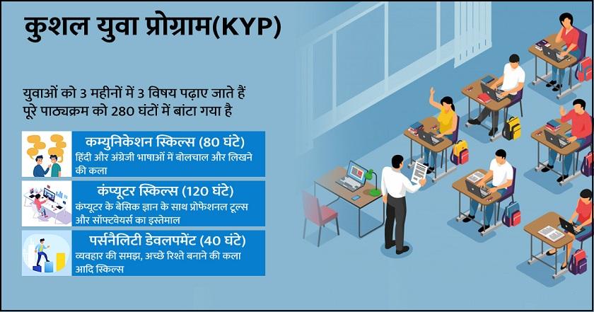 Bihar Kushal Yuva Program