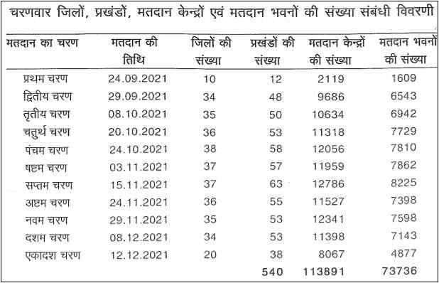 Bihar Panchayat Chunav list