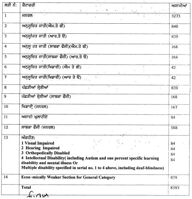 punjab teacher post